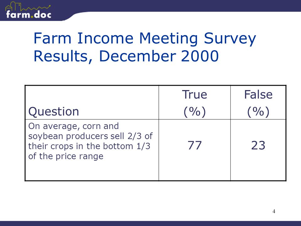 4 Farm Income Meeting Survey Results, December 2000 Question True (%) False (%) On average, corn and soybean producers sell 2/3 of their crops in the bottom 1/3 of the price range 7723