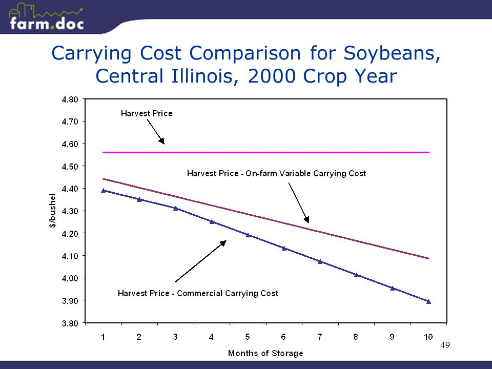 49 Carrying Cost Comparison for Soybeans, Central Illinois, 2000 Crop Year