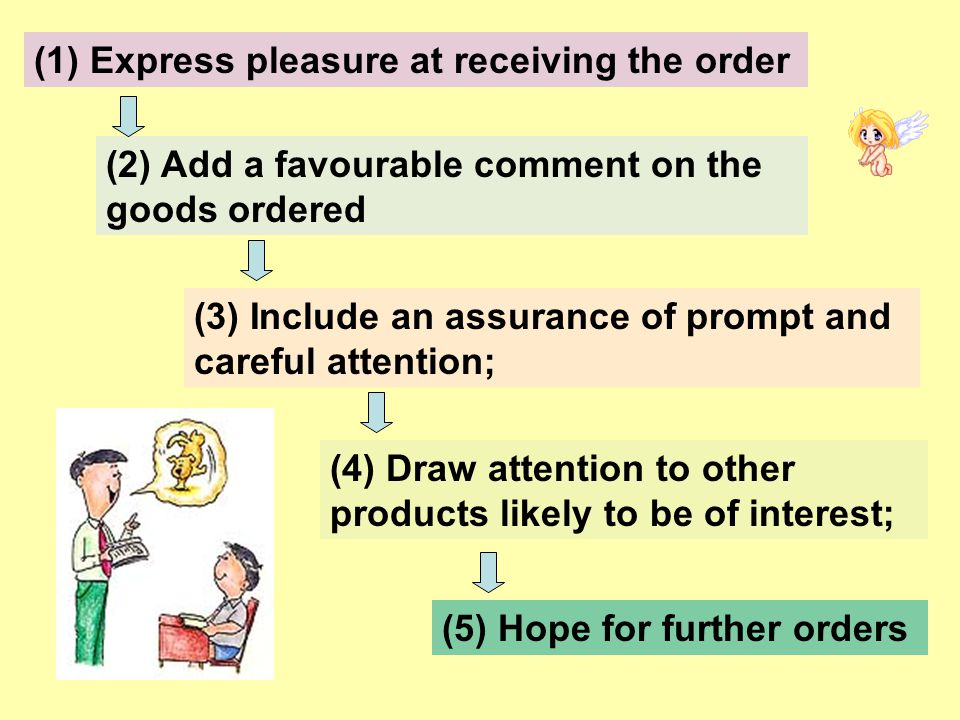 (2) Add a favourable comment on the goods ordered (3) Include an assurance of prompt and careful attention; (4) Draw attention to other products likely to be of interest; (5) Hope for further orders (1) Express pleasure at receiving the order