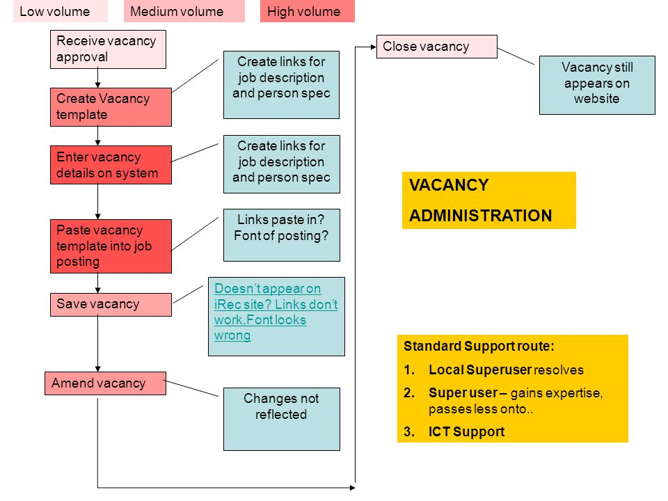 Receive vacancy approval Create Vacancy template Close vacancy Enter vacancy details on system Paste vacancy template into job posting Save vacancy Amend vacancy Create links for job description and person spec Links paste in.