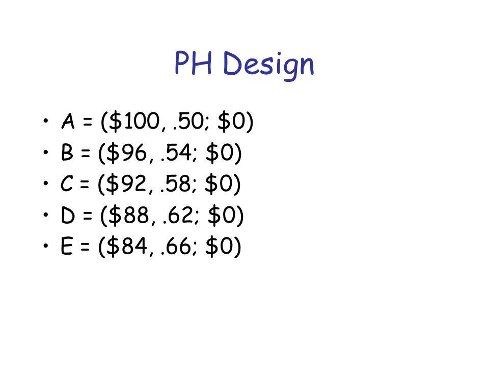 PH Design A = ($100,.50; $0) B = ($96,.54; $0) C = ($92,.58; $0) D = ($88,.62; $0) E = ($84,.66; $0)