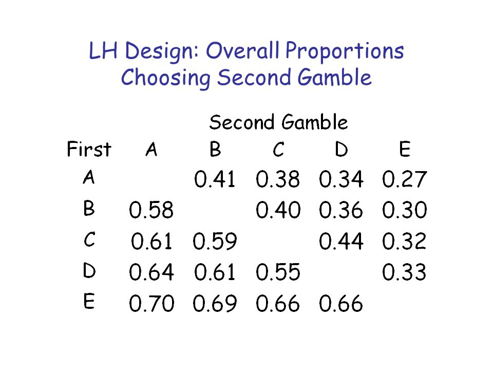 LH Design: Overall Proportions Choosing Second Gamble