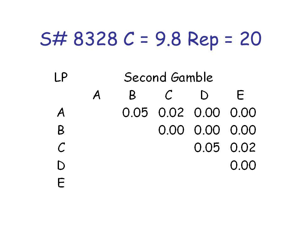 S# 8328 C = 9.8 Rep = 20