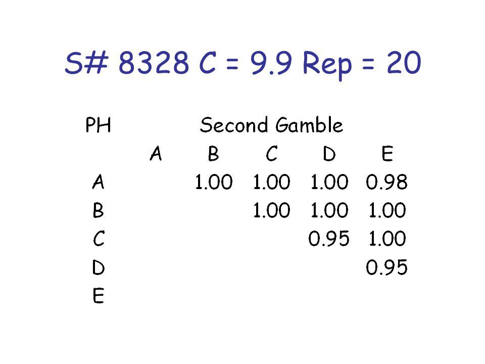 S# 8328 C = 9.9 Rep = 20