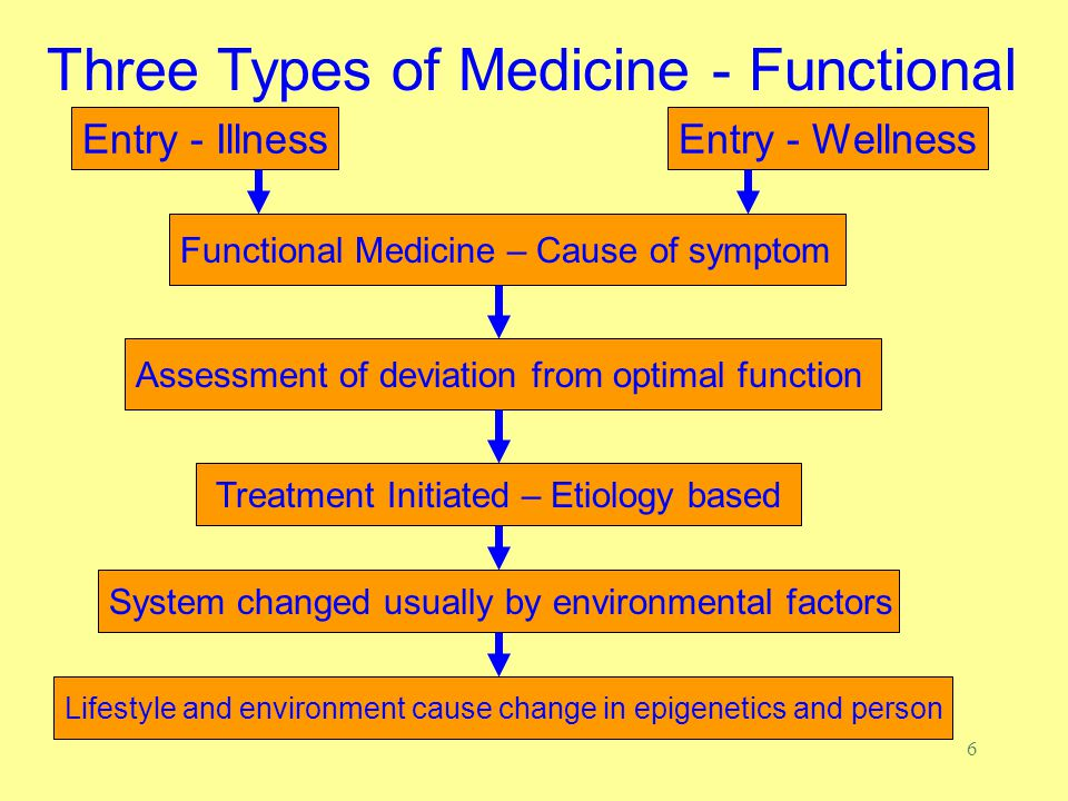 6 Entry - Illness Treatment Initiated – Etiology based Functional Medicine – Cause of symptom Three Types of Medicine - Functional Assessment of deviation from optimal function System changed usually by environmental factors Lifestyle and environment cause change in epigenetics and person Entry - Wellness