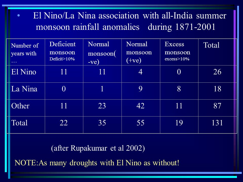 El Nino/La Nina association with all-India summer monsoon rainfall anomalies during 1871-2001 Number of years with … Deficient monsoon Deficit>10% Normal monsoon ( -ve) Normal monsoon (+ve) Excess monsoon excess>10% Total El Nino11 4026 La Nina019818 Other1123421187 Total22355519131 (after Rupakumar et al 2002) NOTE:As many droughts with El Nino as without!