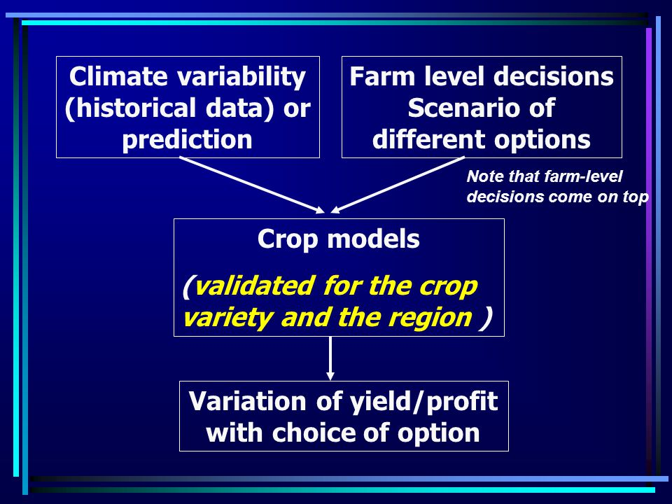 Farm level decisions Scenario of different options Climate variability (historical data) or prediction Crop models (validated for the crop variety and the region ) Variation of yield/profit with choice of option Note that farm-level decisions come on top