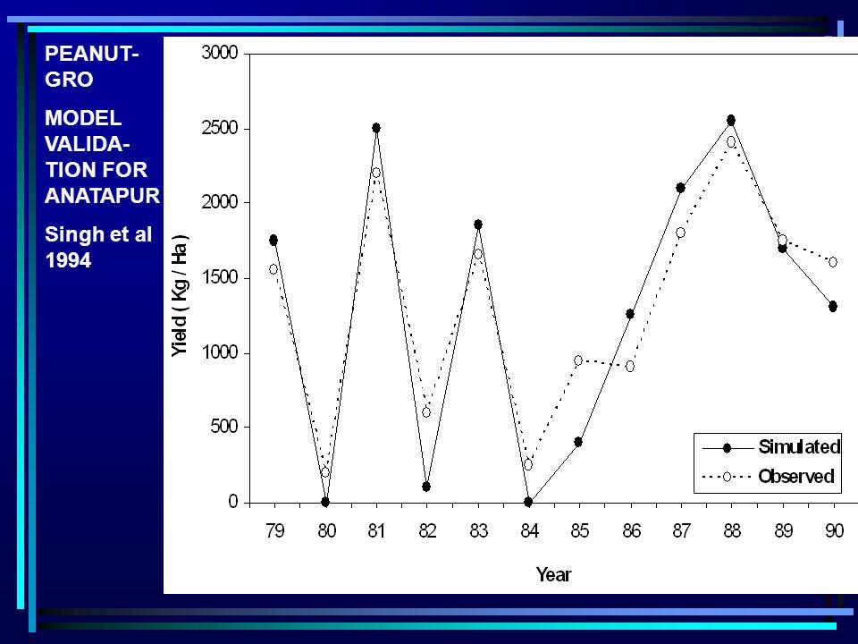 PEANUT- GRO MODEL VALIDA- TION FOR ANATAPUR Singh et al 1994