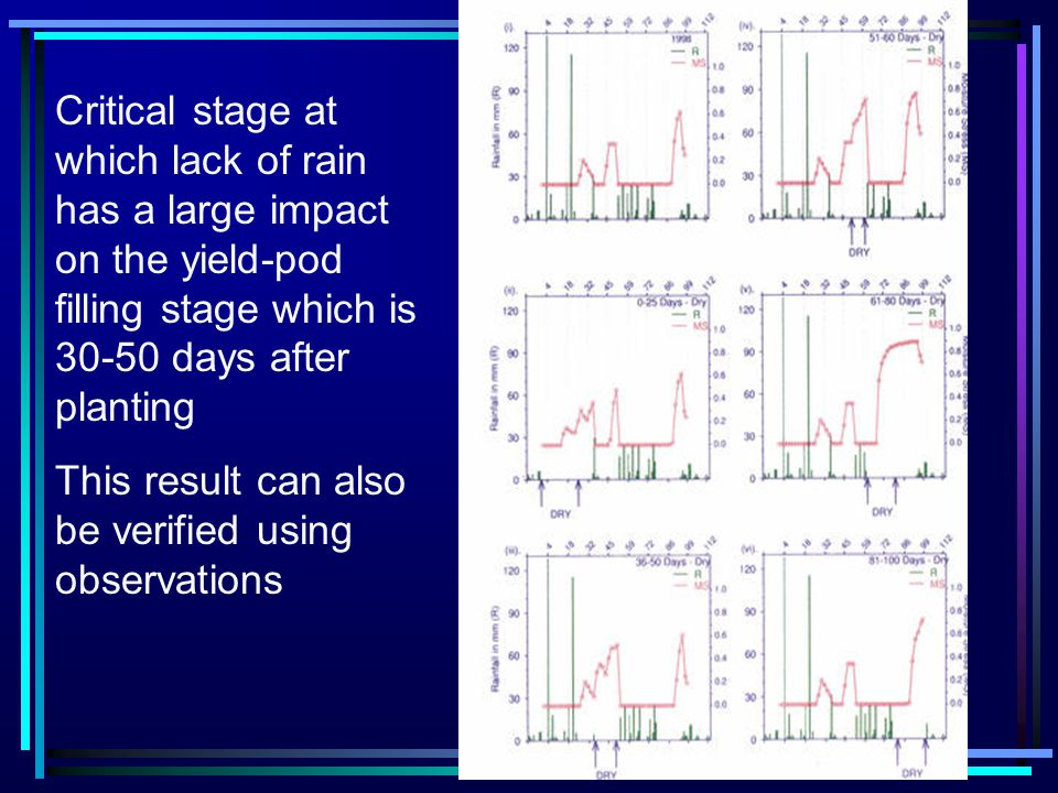 Critical stage at which lack of rain has a large impact on the yield-pod filling stage which is 30-50 days after planting This result can also be verified using observations