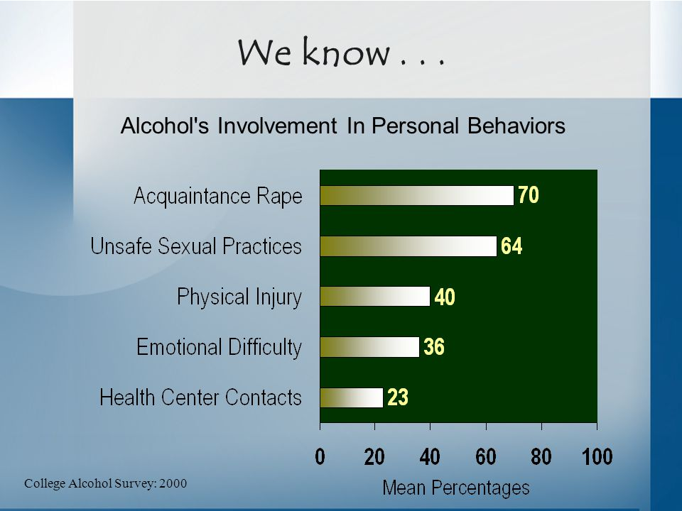 We know... Alcohol s Involvement In Personal Behaviors College Alcohol Survey: 2000