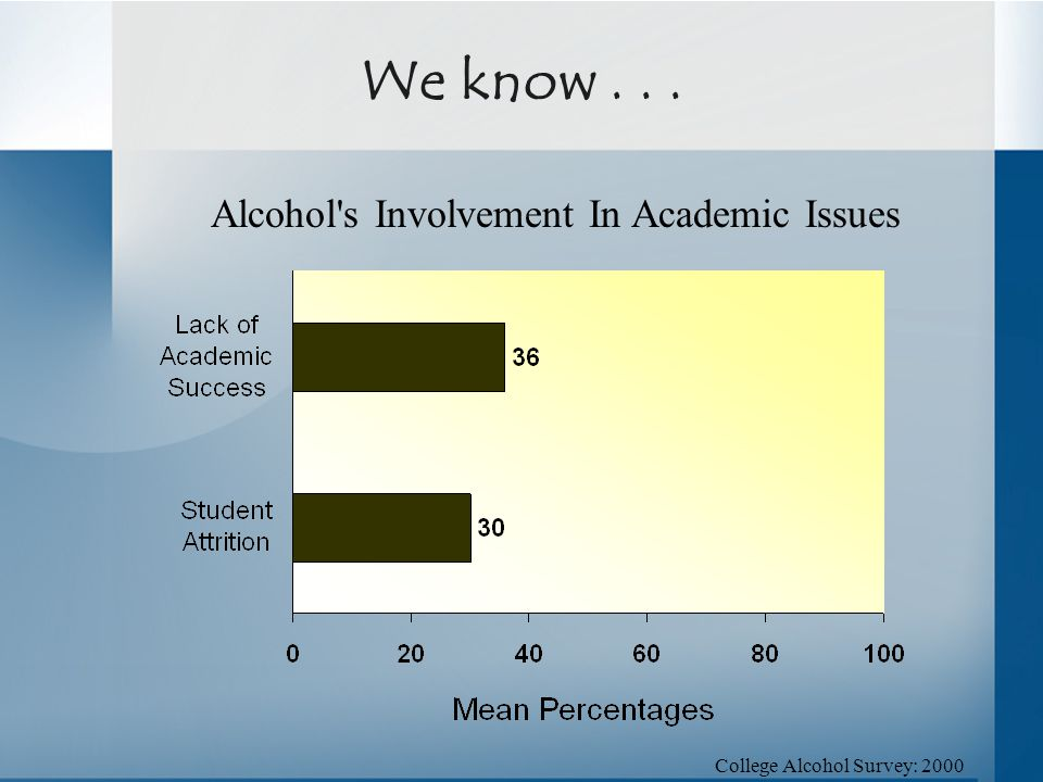 Alcohol's Involvement In Academic Issues College Alcohol Survey: 2000