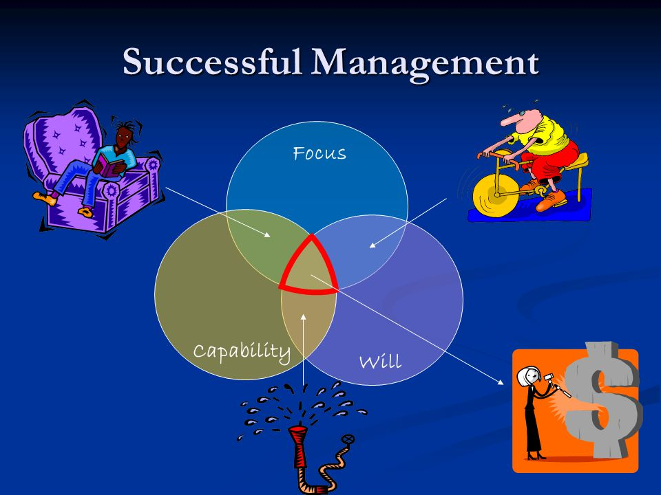 Successful Management Focus Will Capability