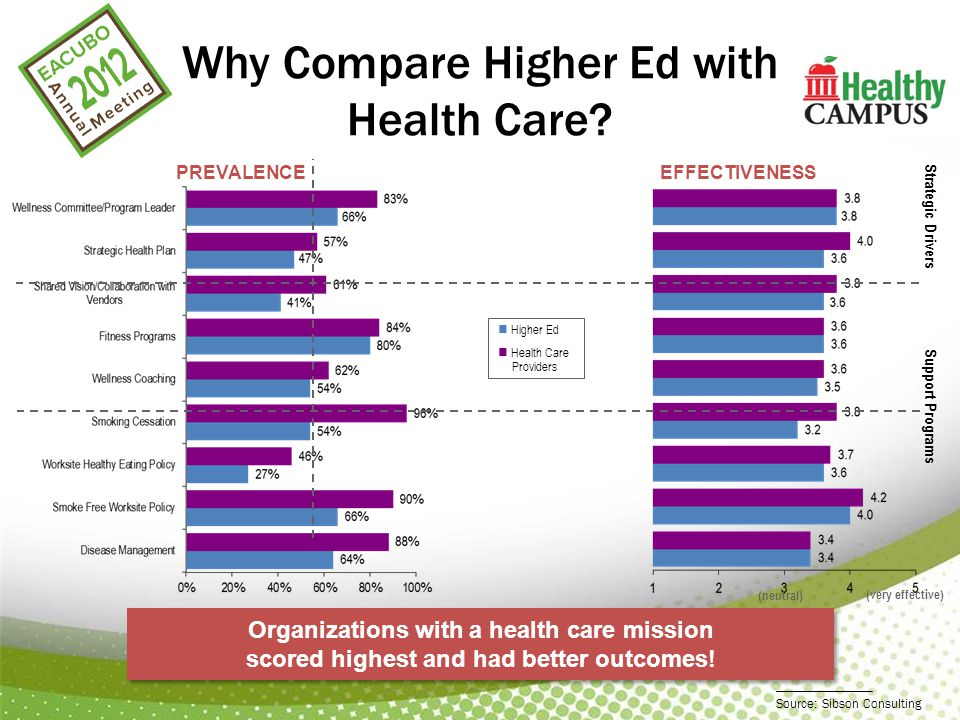 Why Compare Higher Ed with Health Care.
