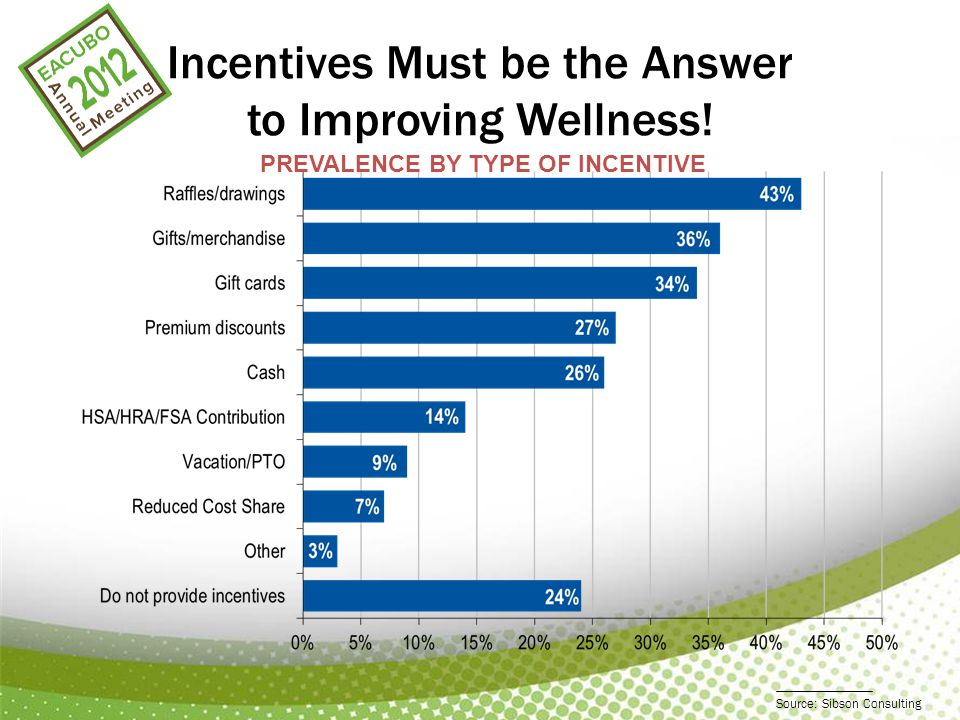 Incentives Must be the Answer to Improving Wellness.