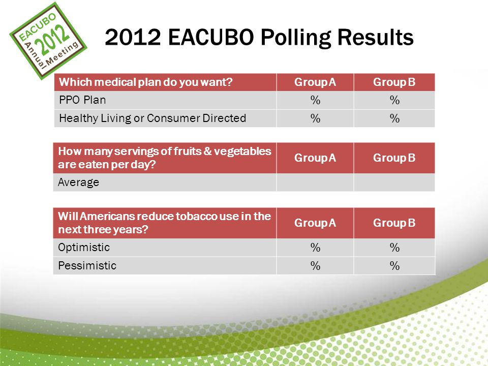 2012 EACUBO Polling Results Which medical plan do you want?Group AGroup B PPO Plan % Healthy Living or Consumer Directed % How many servings of fruits & vegetables are eaten per day.