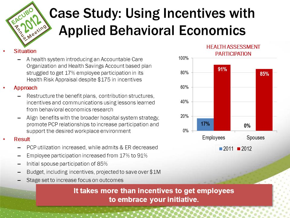 Case Study: Using Incentives with Applied Behavioral Economics Situation – A health system introducing an Accountable Care Organization and Health Savings Account based plan struggled to get 17% employee participation in its Health Risk Appraisal despite $175 in incentives Approach – Restructure the benefit plans, contribution structures, incentives and communications using lessons learned from behavioral economics research – Align benefits with the broader hospital system strategy, promote PCP relationships to increase participation and support the desired workplace environment Result – PCP utilization increased, while admits & ER decreased – Employee participation increased from 17% to 91% – Initial spouse participation of 85% – Budget, including incentives, projected to save over $1M – Stage set to increase focus on outcomes It takes more than incentives to get employees to embrace your initiative.