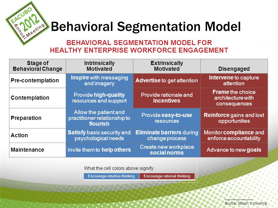Behavioral Segmentation Model Stage of Behavioral Change Intrinsically Motivated Extrinsically MotivatedDisengaged Pre-contemplation Inspire with messaging and imagery Advertise to get attention Intervene to capture attention Contemplation Provide high-quality resources and support Provide rationale and incentives Frame the choice architecture with consequences Preparation Allow the patient and practitioner relationship to flourish Provide easy-to-use resources Reinforce gains and lost opportunities Action Satisfy basic security and psychological needs Eliminate barriers during change process Monitor compliance and enforce accountability MaintenanceInvite them to help others Create new workplace social norms Advance to new goals BEHAVIORAL SEGMENTATION MODEL FOR HEALTHY ENTERPRISE WORKFORCE ENGAGEMENT Encourage intuitive thinkingEncourage rational thinking What the cell colors above signify: Source: Sibson Consulting