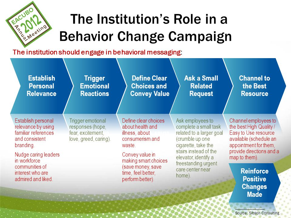 The Institution's Role in a Behavior Change Campaign The institution should engage in behavioral messaging: Establish personal relevance by using familiar references and consistent branding.