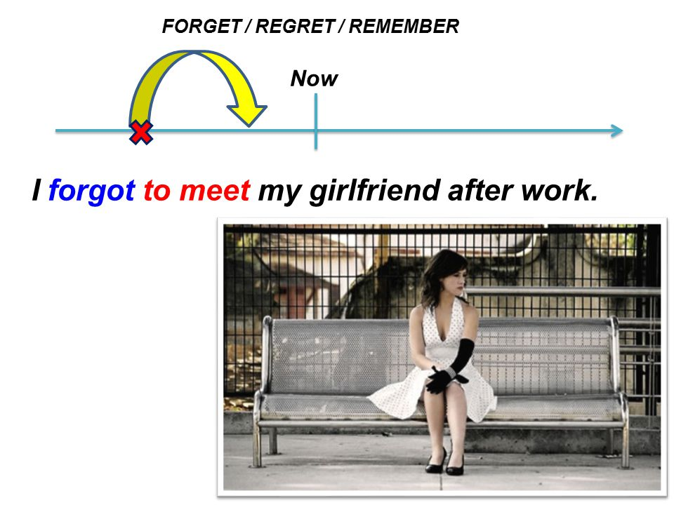 FORGET / REGRET / REMEMBER Now I forgot to meet my girlfriend after work.