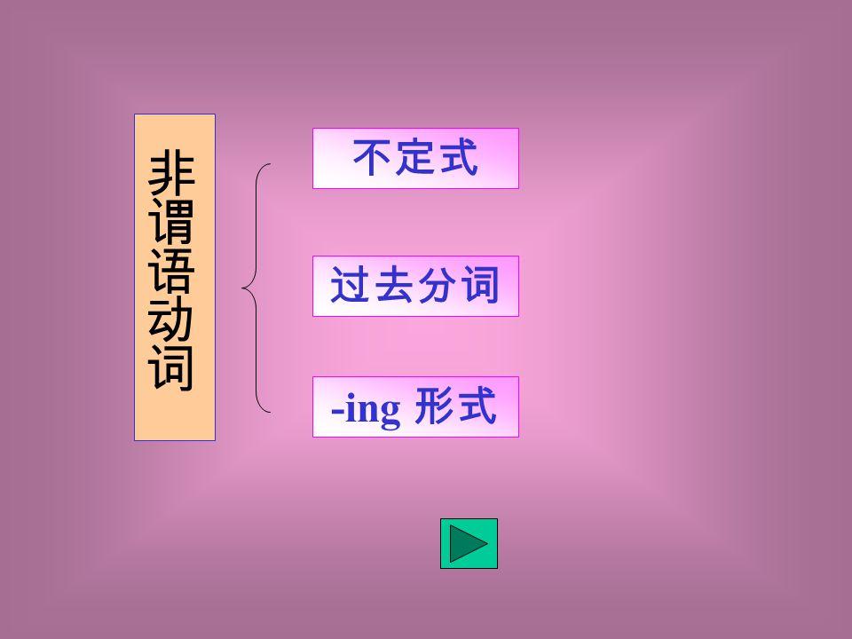 类型 年份 题量 不定式 -ing 过去分词 1996 2 1 ( 18 题) 1 ( 23 题) 1997 2 1 ( 12 题) 1998 2 1 ( 25 题) 1999 3 2 ( 14 、 21 题) 1 ( 25 题) 2000 2 1 ( 19 题) 1 ( 22 题) 近五年非谓语动词在高考 中的复现率