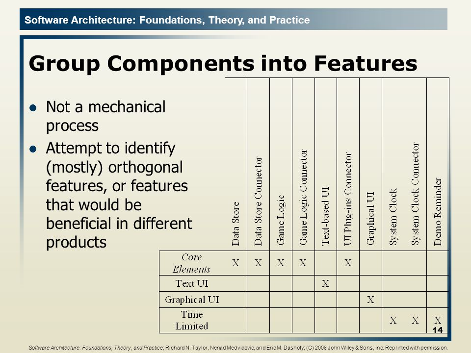 Software Architecture: Foundations, Theory, and Practice Group Components into Features Not a mechanical process Attempt to identify (mostly) orthogon