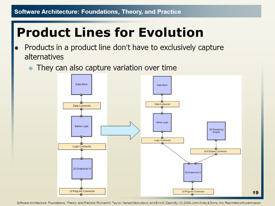 Software Architecture: Foundations, Theory, and Practice Product Lines for Evolution Products in a product line don't have to exclusively capture alte