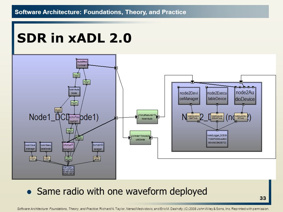 Software Architecture: Foundations, Theory, and Practice SDR in xADL 2.0 Same radio with one waveform deployed 33 Software Architecture: Foundations,