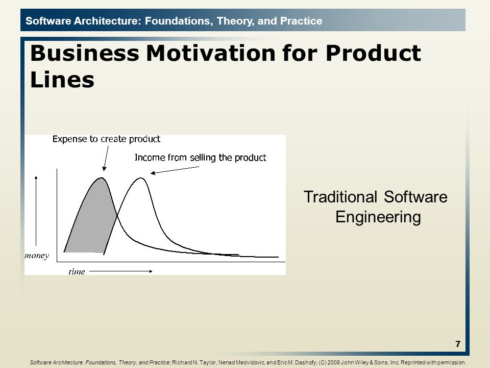 Software Architecture: Foundations, Theory, and Practice Business Motivation for Product Lines 7 Traditional Software Engineering Software Architectur