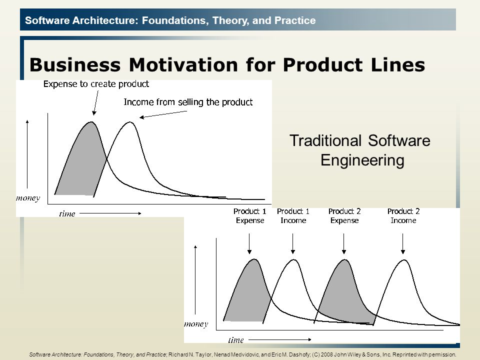 Software Architecture: Foundations, Theory, and Practice Business Motivation for Product Lines 8 Traditional Software Engineering Software Architectur