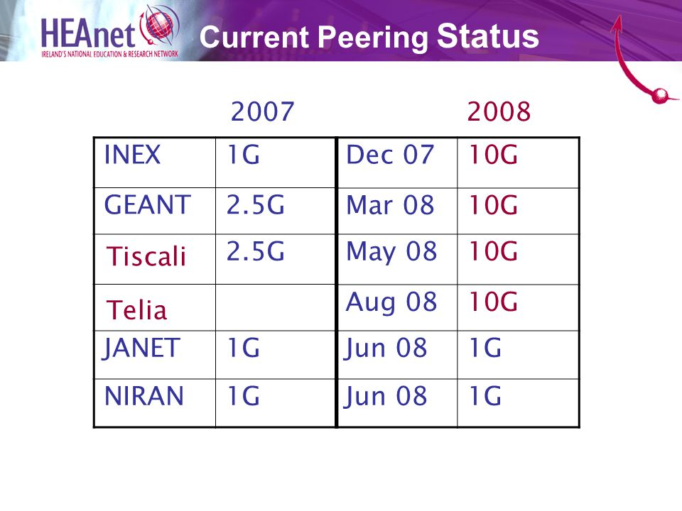 Current Peering Status INEX1G GEANT2.5G GBLX2.5G JANET1G NIRAN1G Dec 0710G Mar 0810G May 0810G Aug 0810G Jun 081G Jun 081G Tiscali Telia 20072008