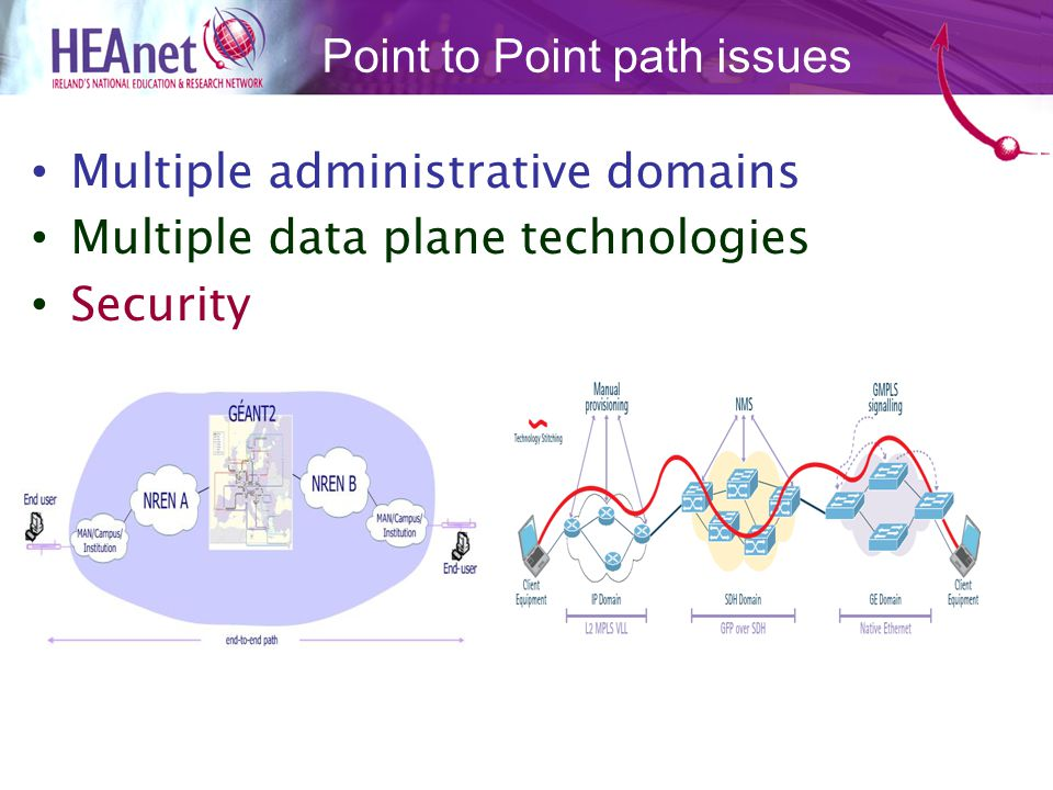 Multiple administrative domains Multiple data plane technologies Security Point to Point path issues