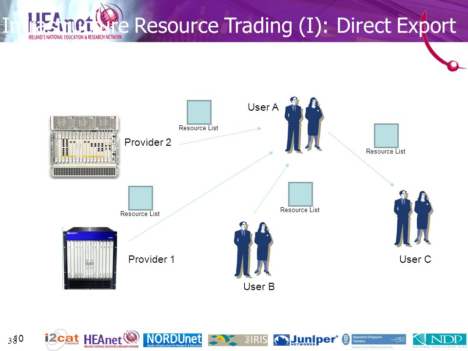 38 Infrastructure Resource Trading (I): Direct Export 10 User A Provider 1 User B Provider 2 User C Resource List