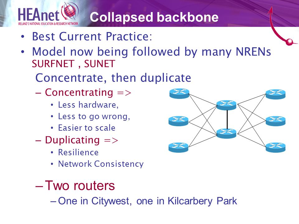 Best Current Practice: Model now being followed by many NRENs SURFNET, SUNET Concentrate, then duplicate –Concentrating => Less hardware, Less to go wrong, Easier to scale –Duplicating => Resilience Network Consistency –Two routers –One in Citywest, one in Kilcarbery Park Collapsed backbone