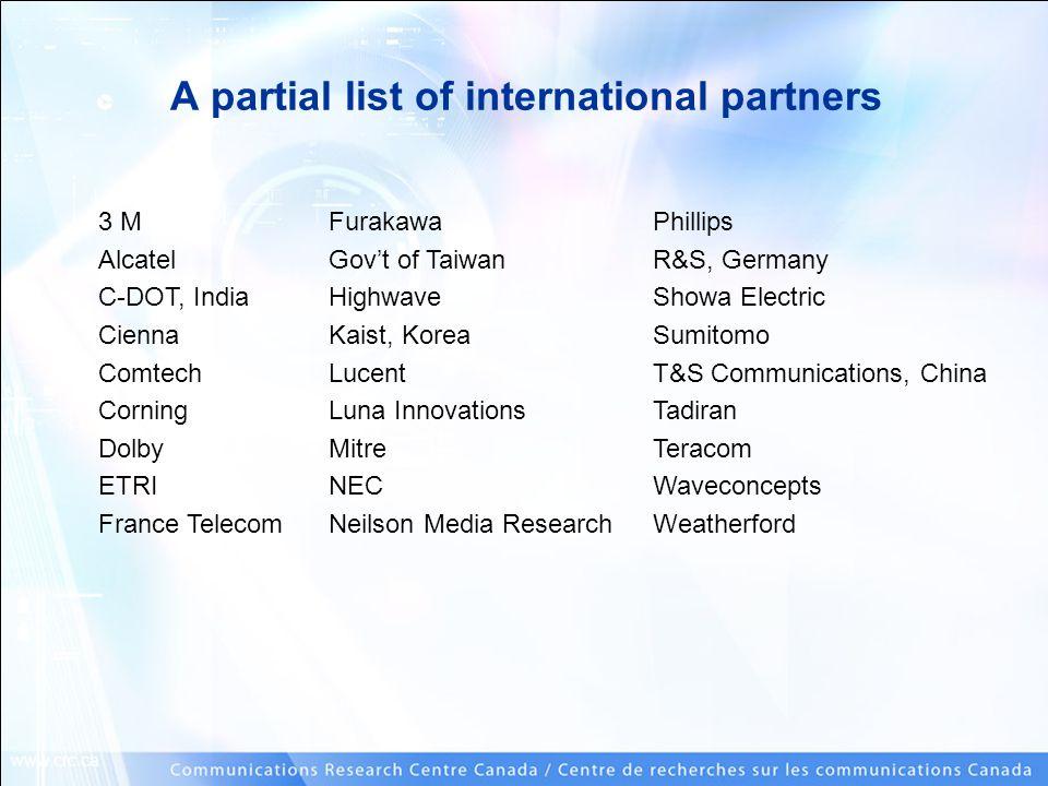 www.crc.ca A partial list of international partners 3 M Alcatel C-DOT, India Cienna Comtech Corning Dolby ETRI France Telecom Furakawa Gov't of Taiwan