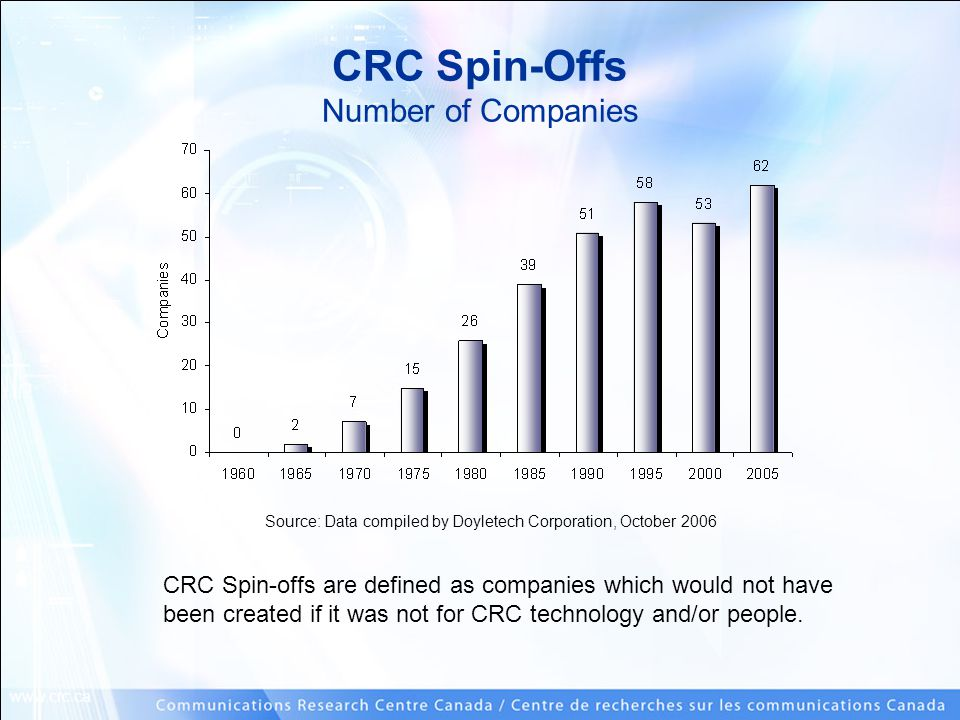 www.crc.ca CRC Spin-Offs Number of Companies CRC Spin-offs are defined as companies which would not have been created if it was not for CRC technology and/or people.
