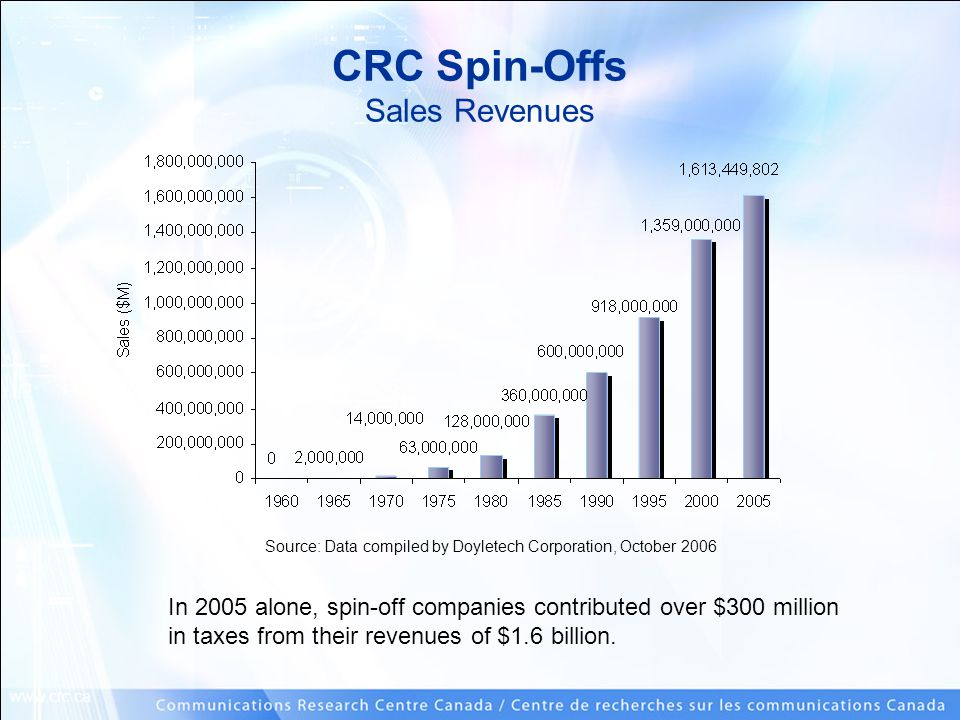 www.crc.ca CRC Spin-Offs Sales Revenues In 2005 alone, spin-off companies contributed over $300 million in taxes from their revenues of $1.6 billion.