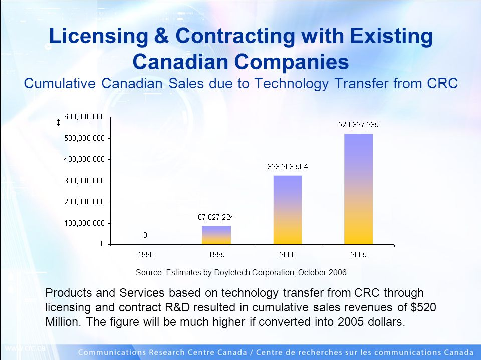 www.crc.ca Licensing & Contracting with Existing Canadian Companies Cumulative Canadian Sales due to Technology Transfer from CRC Products and Service