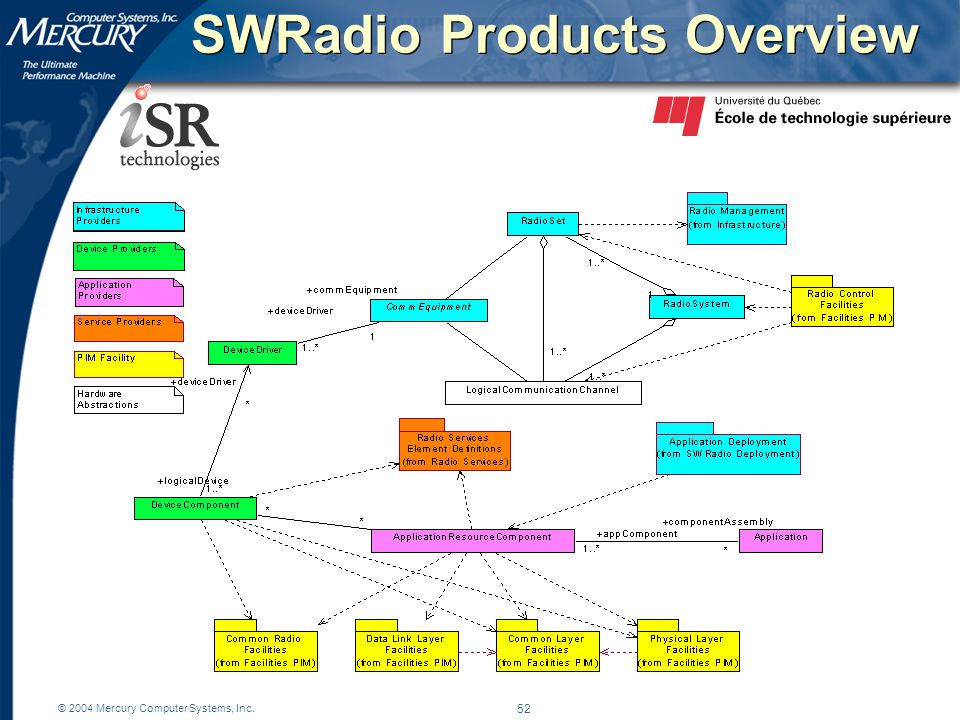 © 2004 Mercury Computer Systems, Inc. 52 SWRadio Products Overview