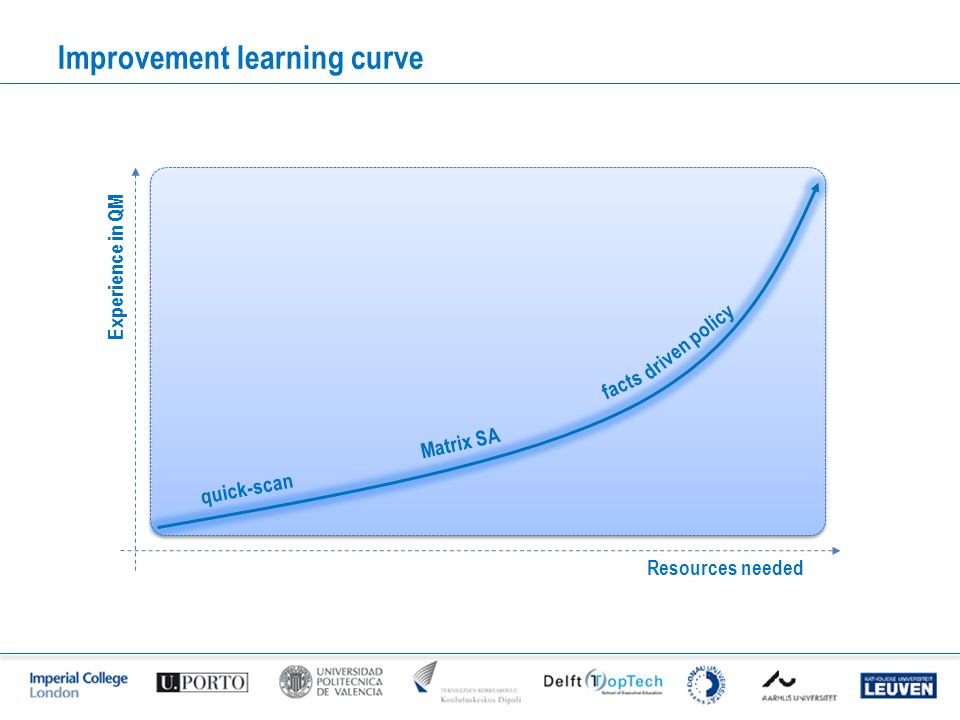 Improvement learning curve Resources needed Experience in QM quick-scan Matrix SA facts driven policy