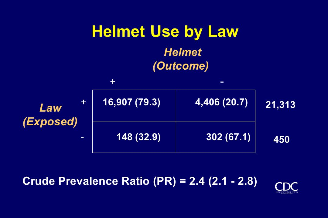 Helmet Use by Law Helmet (Outcome) Law (Exposed) + 16,907 (79.3) 4,406 (20.7) - 148 (32.9) 302 (67.1) Crude Prevalence Ratio (PR) = 2.4 (2.1 - 2.8) 21,313 450 + -