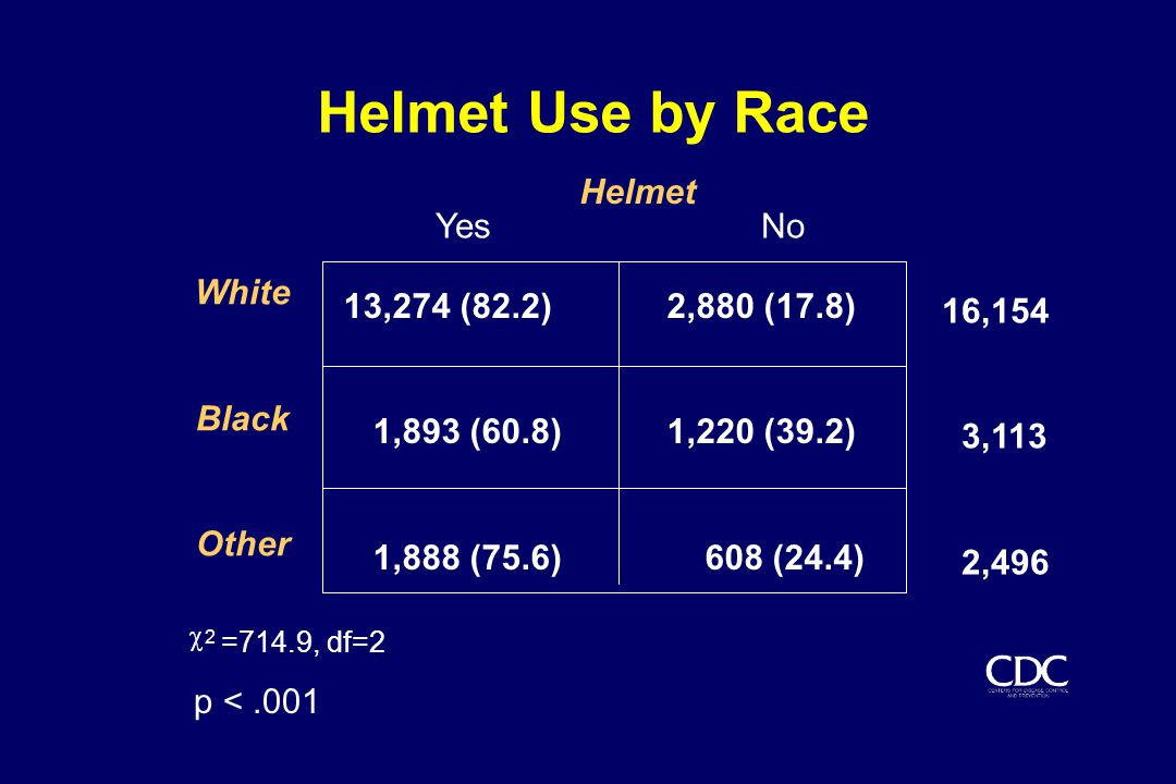 Helmet Use by Race Helmet White Black Other 13,274 (82.2) 2,880 (17.8) 1,893 (60.8) 1,220 (39.2) 1,888 (75.6) 608 (24.4) 2 =714.9, df=2 p <.001 16,154 3,113 2,496 Yes No