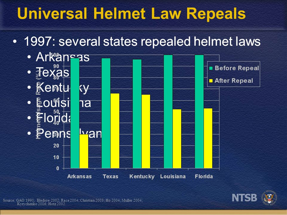 1997: several states repealed helmet laws Arkansas Texas Kentucky Louisiana Florida Pennsylvania Universal Helmet Law Repeals Helmet Usage Rate (%) Source: GAO 1991; Bledsoe 2002; Race 2004; Christian 2003; Ho 2004; Muller 2004; Kyrychenko 2006; Hotz 2002.