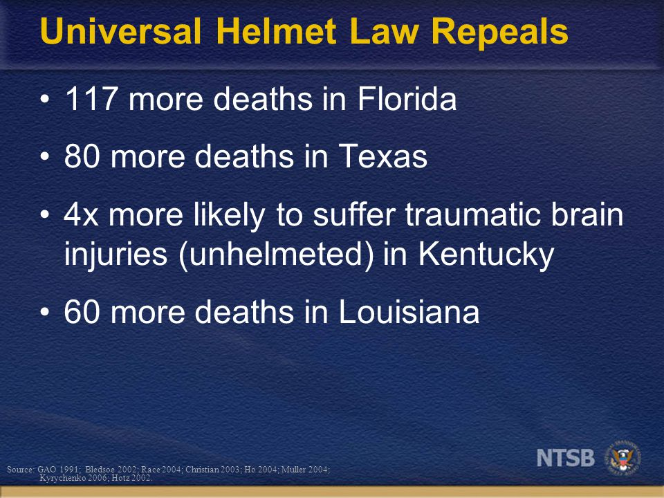 Universal Helmet Law Repeals 117 more deaths in Florida 80 more deaths in Texas 4x more likely to suffer traumatic brain injuries (unhelmeted) in Kentucky 60 more deaths in Louisiana Source: GAO 1991; Bledsoe 2002; Race 2004; Christian 2003; Ho 2004; Muller 2004; Kyrychenko 2006; Hotz 2002.