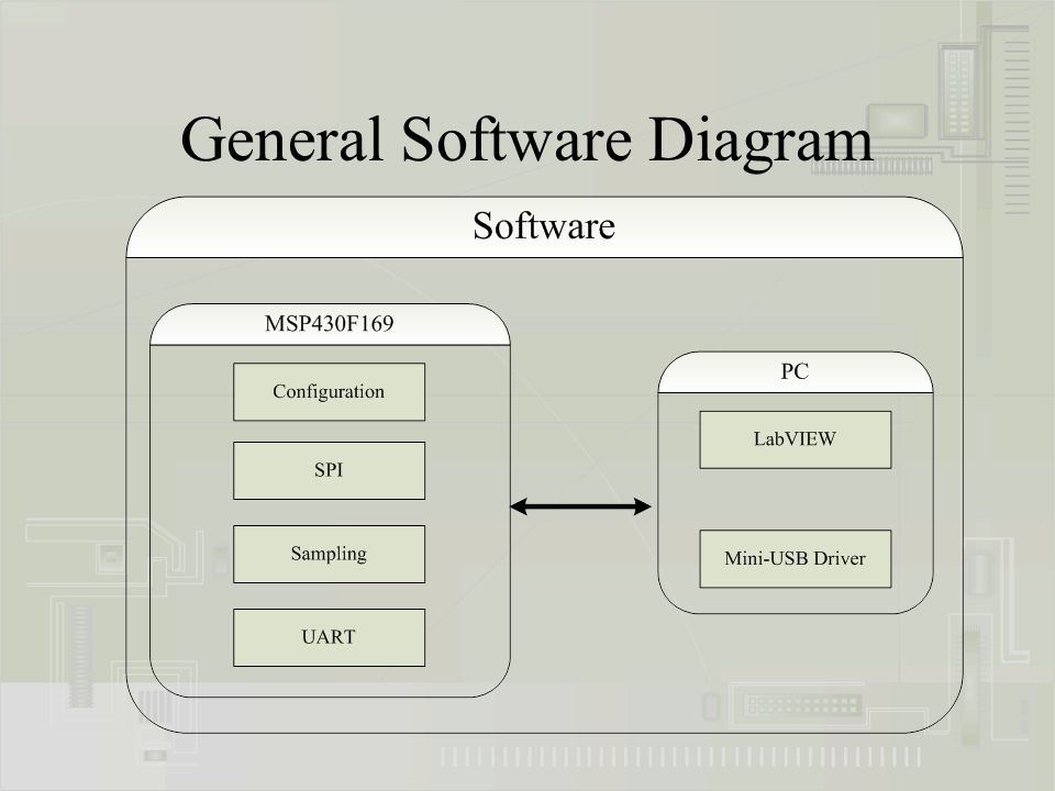 General Software Diagram