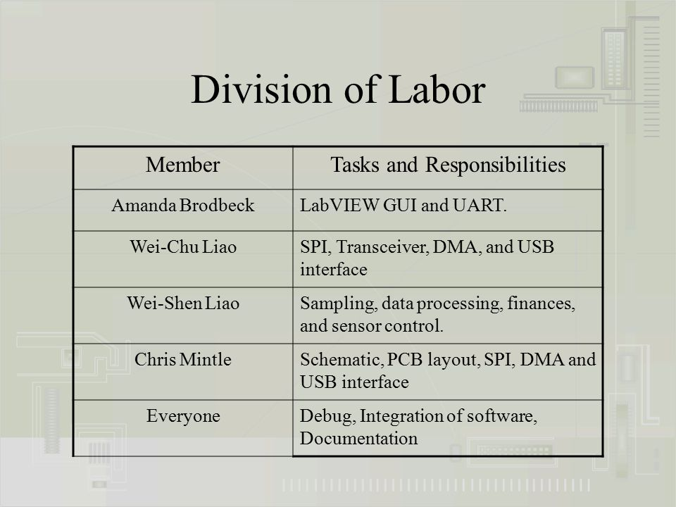 Division of Labor MemberTasks and Responsibilities Amanda BrodbeckLabVIEW GUI and UART. Wei-Chu LiaoSPI, Transceiver, DMA, and USB interface Wei-Shen