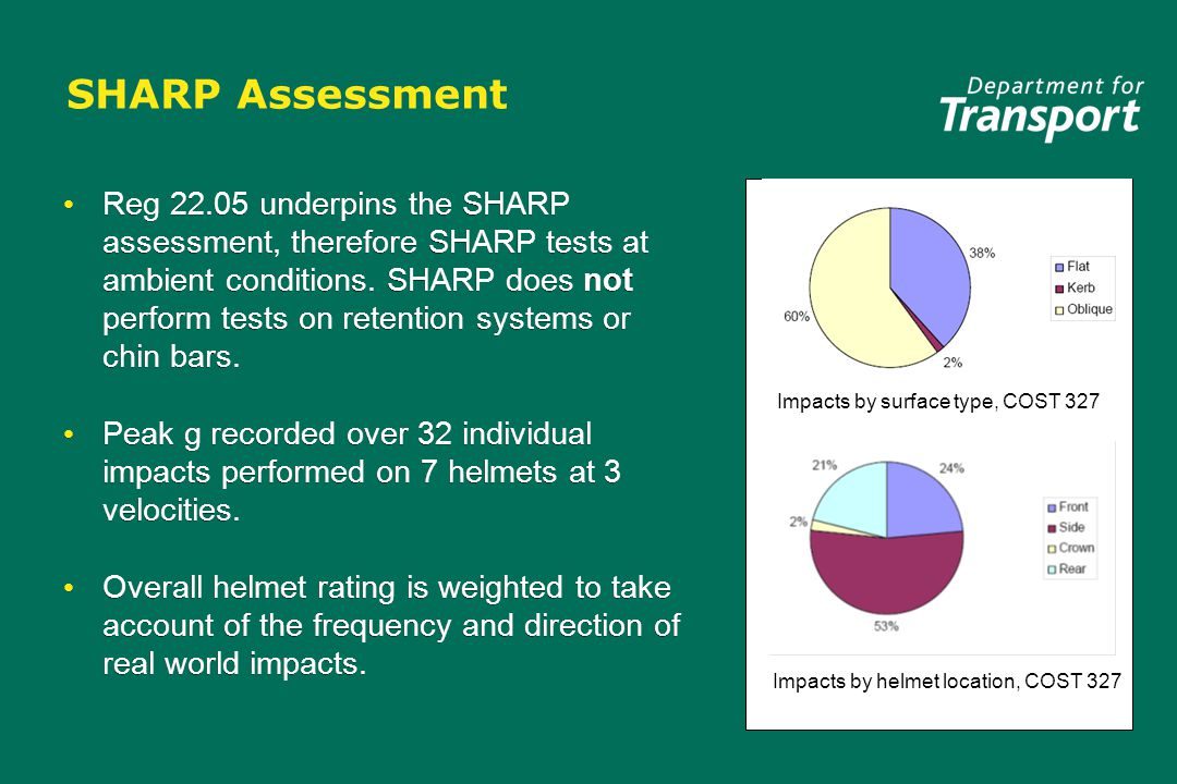 SHARP Assessment Impacts by helmet location, COST 327 Impacts by surface type, COST 327 Reg 22.05 underpins the SHARP assessment, therefore SHARP test