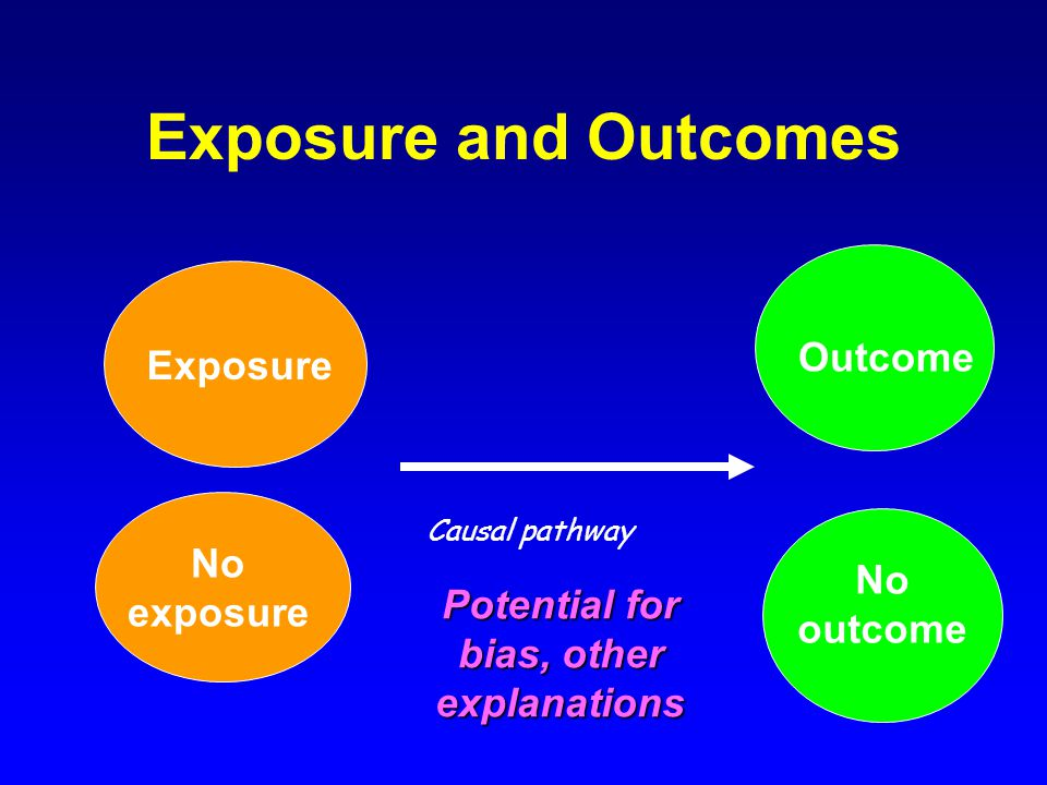 Exposure and Outcomes Exposure No exposure Outcome No outcome Causal pathway Potential for bias, other explanations