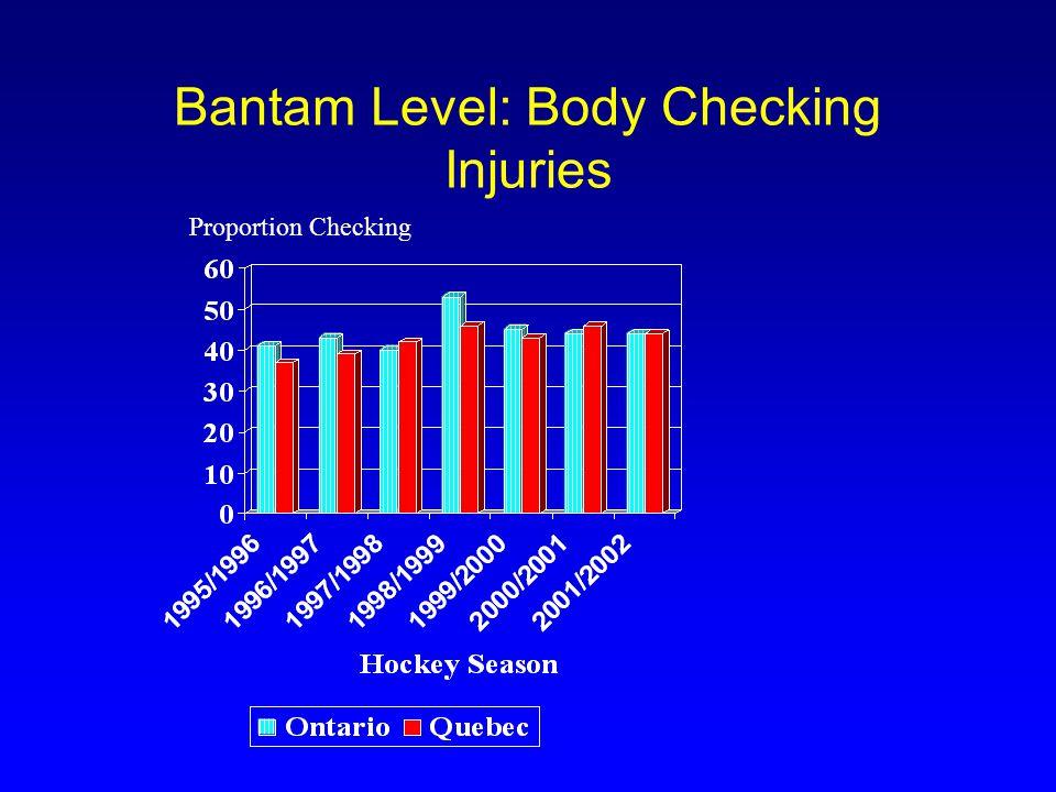 Bantam Level: Body Checking Injuries Proportion Checking