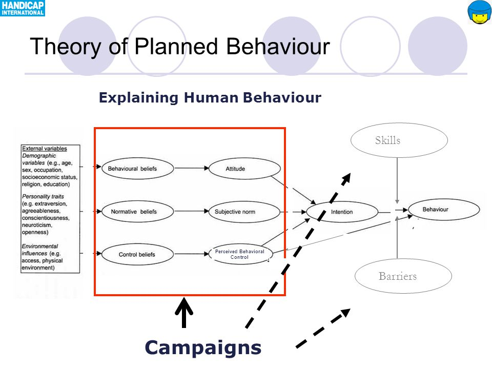 Theory of Planned Behaviour Campaigns Barriers Skills Explaining Human Behaviour Perceived Behavioral Control