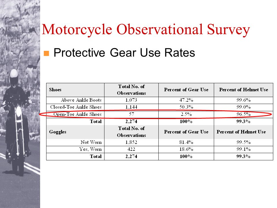 Motorcycle Observational Survey Protective Gear Use Rates